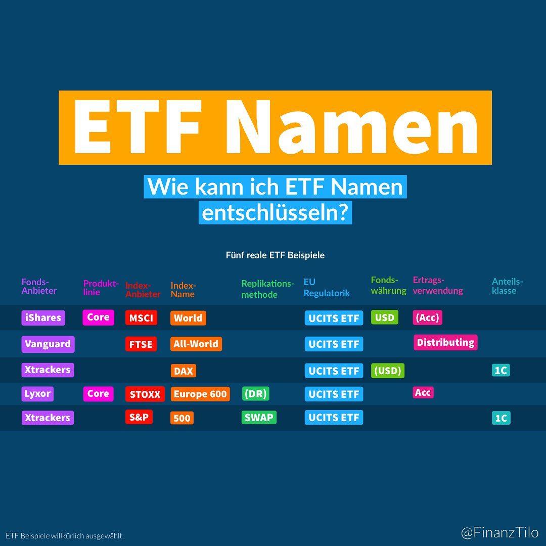 Wenn ihr das erste mal die Namen von ETFs betrachtet erscheinen die vielen aneinandergereihten Abkürzungen…