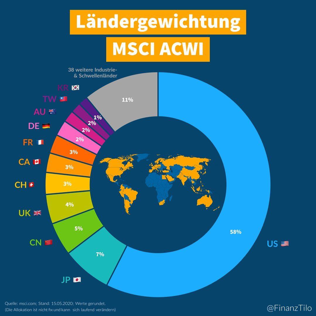 """Der """"MSCI All Country World Index"""" (ACWI) beinhaltet 23 Industrieländer und 24 Schwellenländer. Die Grafik…"""