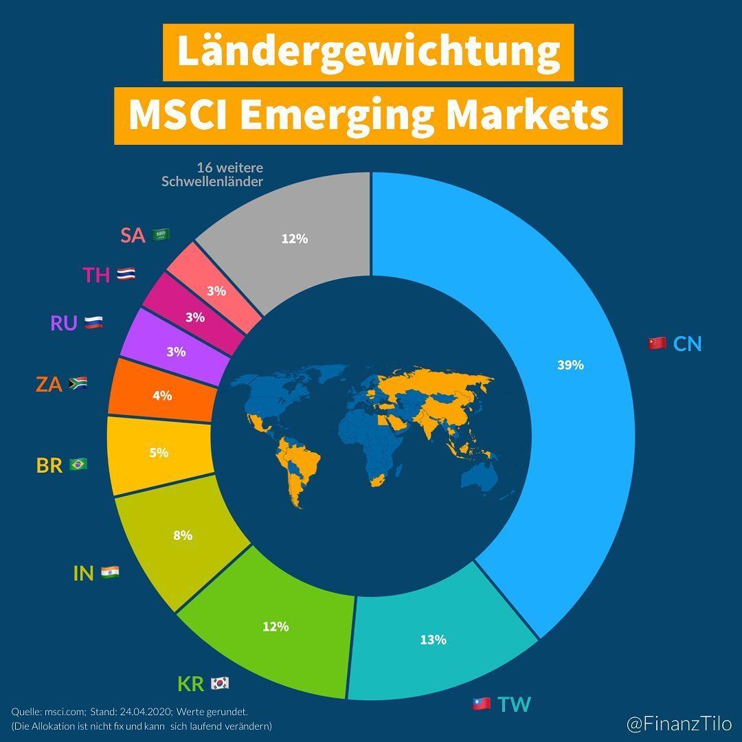 """Der """"MSCI Emerging Markets"""" Index beinhaltet Large Cap und Mid Cap Unternehmen und damit etwa…"""