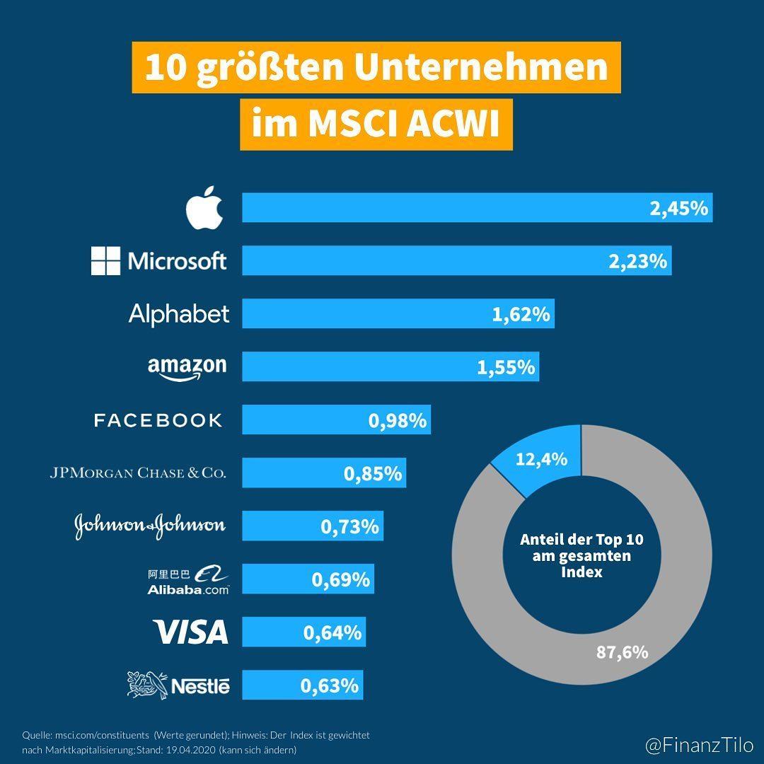 """Die 10 größten Unternehmen im ACWI – Der """"MSCI All Country World Index"""" (ACWI) beinhaltet…"""