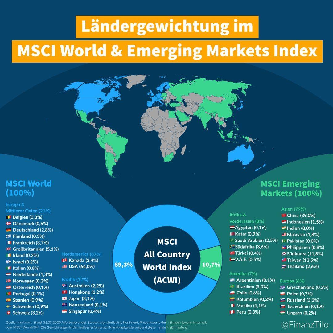 """Ein Index für die gesamte Welt! Der """"MSCI All Country World Index"""" (ACWI) ist die…"""