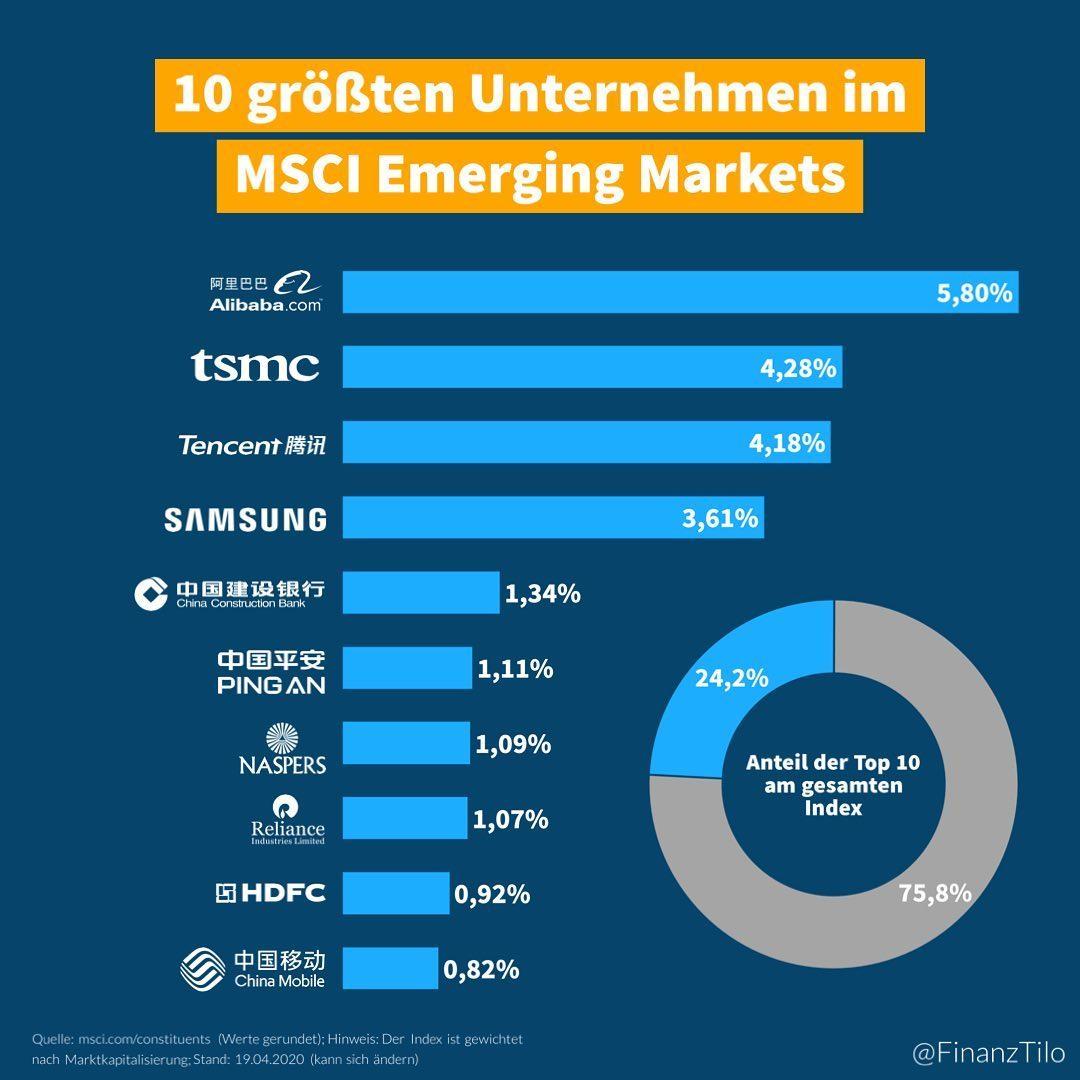 """Die 10 größten Unternehmen im Emerging Markets Index – Der """"MSCI Emerging Markets"""" (EM) Index…"""